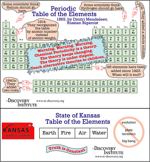truth is constant the periodic table of elements of kansas neatorama - Periodic Table Of Elements Org