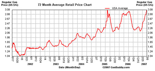 A Historical Chart Of Gas Prices