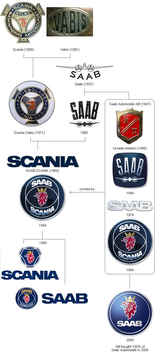 Evolution Of Car Logos Neatorama - Car sign with namescar brand signs names car logo signssource quality car brand