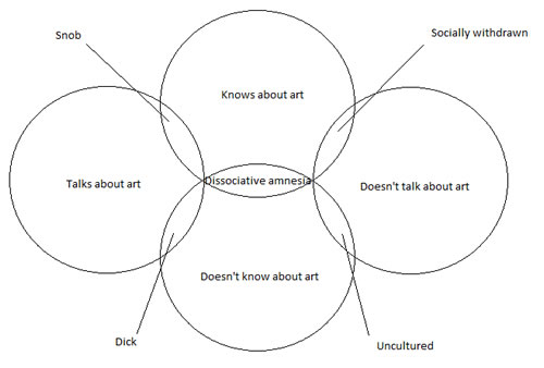 art and personality venn diagram