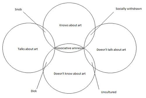 art and personality venn diagram neatorama. Black Bedroom Furniture Sets. Home Design Ideas