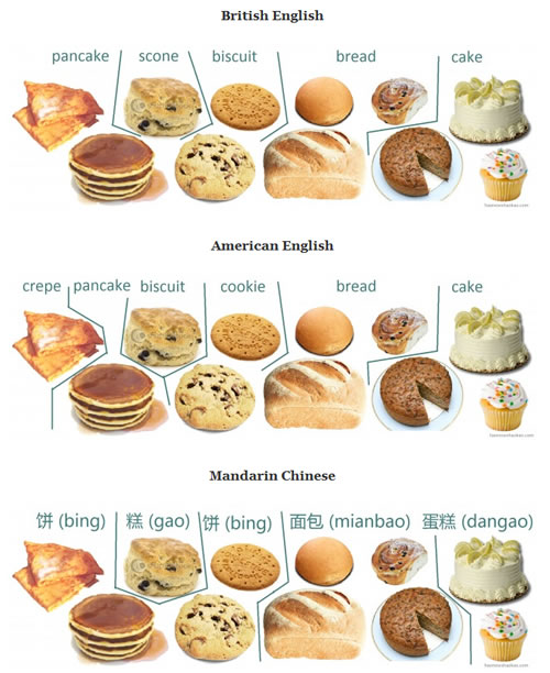 Categorization Of Baked Goods And Pancakes In English And