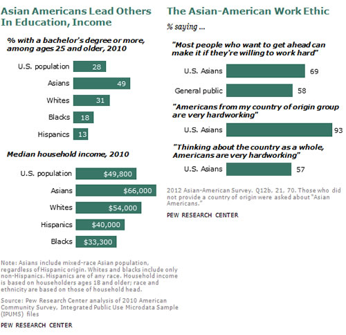 [Image: asian-american-pew-research.jpg]