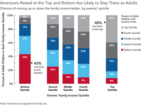 economic mobility in america Social mobility in the us is stagnant, and has been for some time  an entire  lifetime – from one end of the economic distribution to the other.