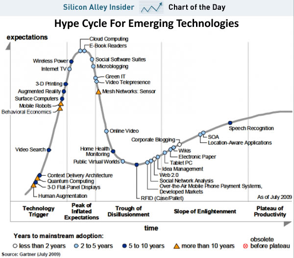 hype cycle Four Geeky Laws That Rule Our World