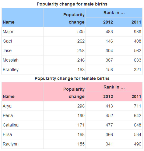 Most Popular Baby Names Of 2012