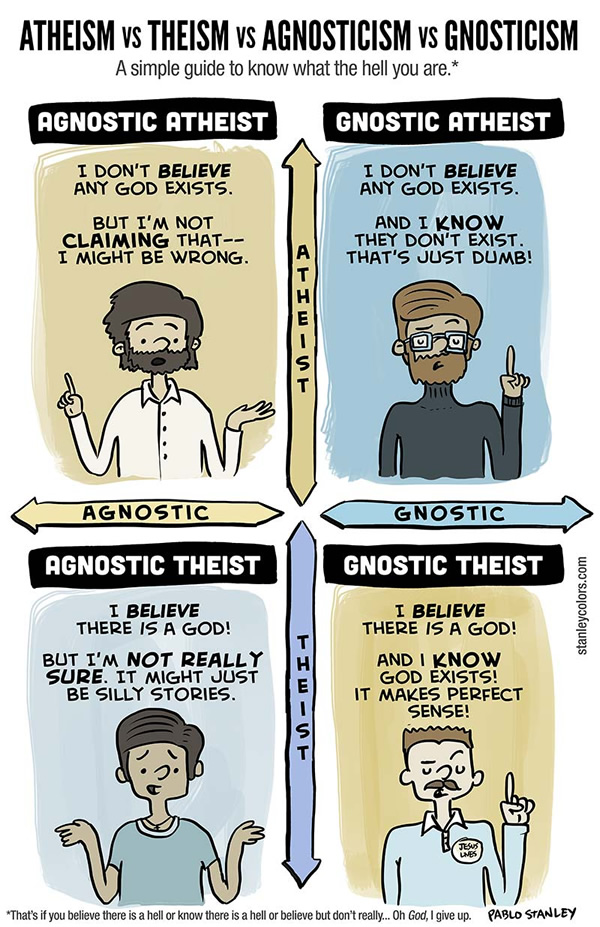 difference between theism atheist and agnostic dating