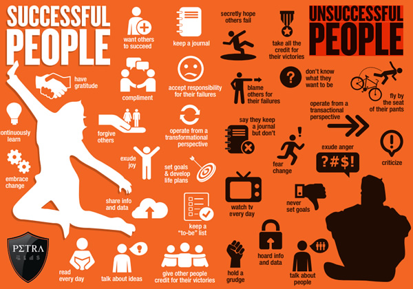 16 Differences Between Successful and Unsuccessful People