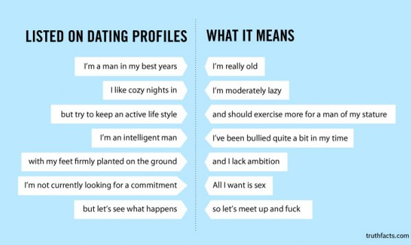 What Dating Site Descriptions Really Mean