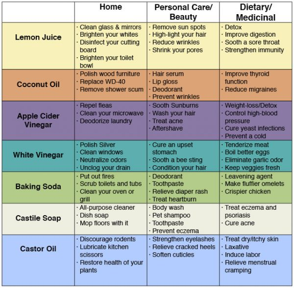One Simple Chart Shows 72 Uses For Common Household Products