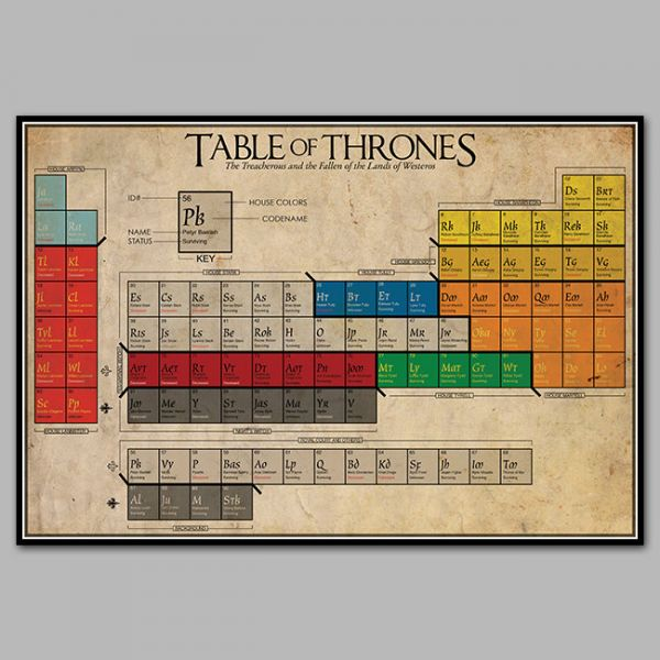 The Table of Thrones