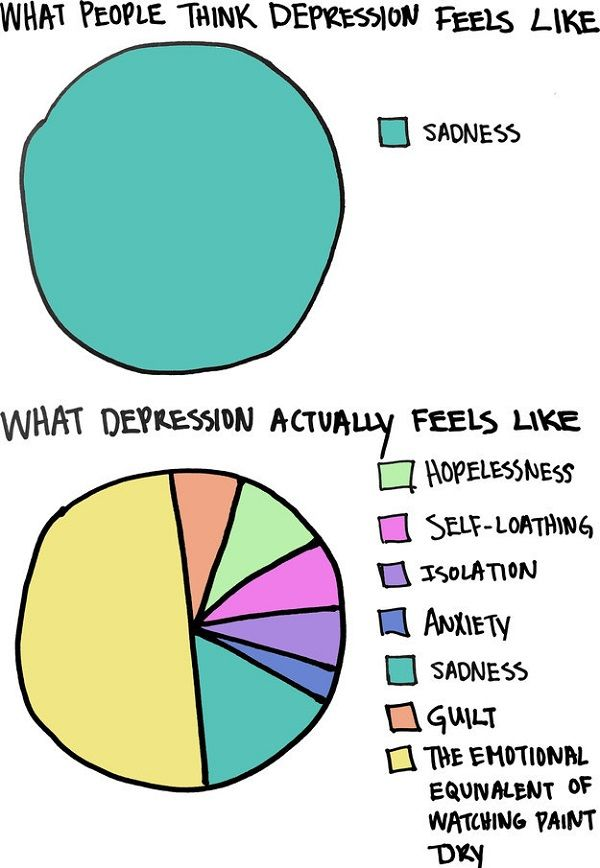 charts and graphs that illustrate depression neatorama Depression Diagram Blowout