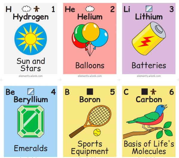 This illustrated periodic table shows the chemical elements in daily it isnt easy to visualize what the elements on the periodic table represent in our daily lives and ask most people which household items have boron urtaz Gallery