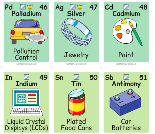 This illustrated periodic table shows the chemical elements in daily boeing software engineer and graphic designer keith enevoldsen created this periodic table of elements in pictures and words so we can easily connect the urtaz Image collections
