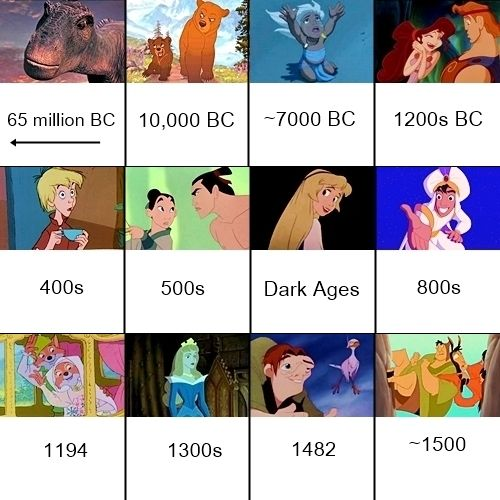 Disney Movies in Chronological Order by Historical Setting
