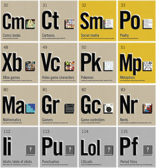 Periodic Table Of Periodic Tables Neatorama