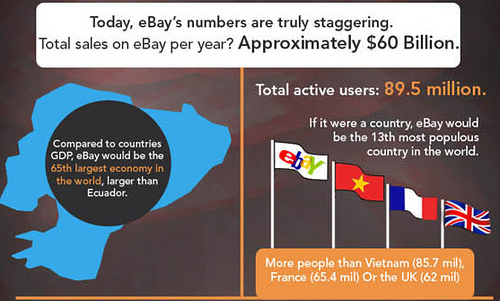 Infographic about eBay - Neatorama