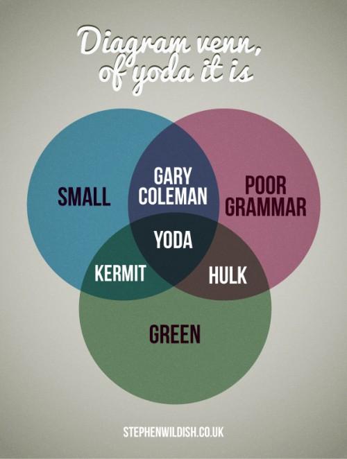 venn diagram of yoda it is